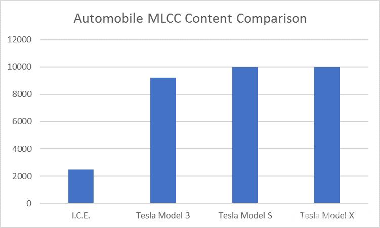 MLCC缺货依然无解 原厂扩产速度不敌市场需求增速