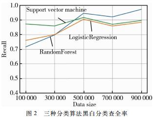 基于大样本的随机森林恶意代码检测与分类算法