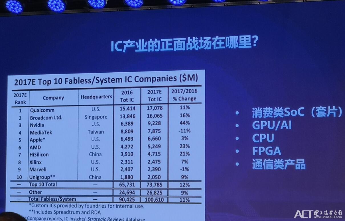 IC产业的正面战场在哪里?.jpg