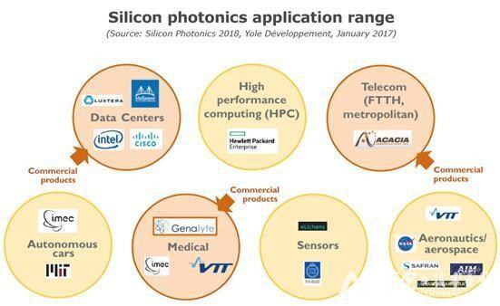 硅光子技术将由数据中心向更广泛的应用领域扩展