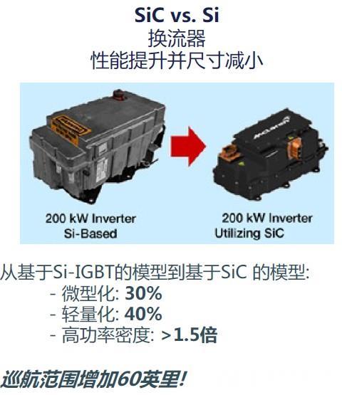 SiC vs. Si.jpg
