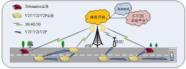 【论文集锦】5G与车联网——《电子技术应用》优秀论文集锦