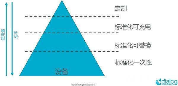 IoT 金字塔.jpg