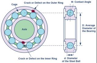 ADI技術文章 - 選擇正確的加速度計,以進行預測性維護5396.png