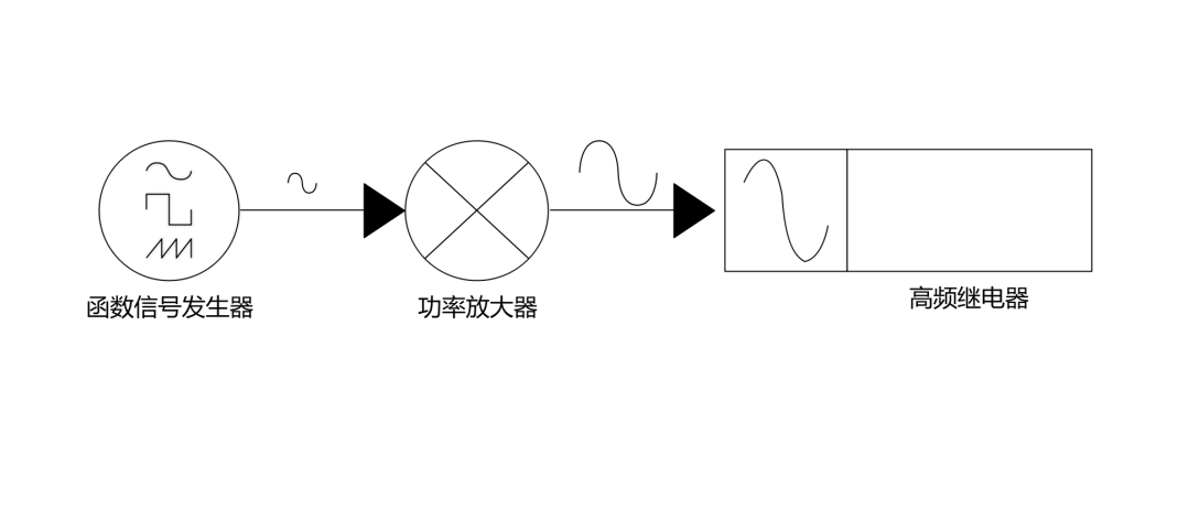 高频继电器测试新方案