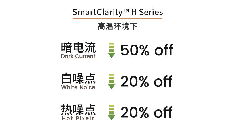 """思特威科技推出全新高性能星光級升級技術""""H""""系列產品"""