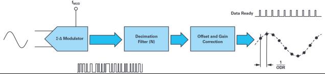 ADI技术文章 - 同步关键的分布式系统时,新型Σ-Δ ADC架构可避免中断的数据流2472.png