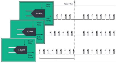 ADI技术文章 - 同步关键的分布式系统时,新型Σ-Δ ADC架构可避免中断的数据流2618.png