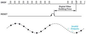 ADI技术文章 - 同步关键的分布式系统时,新型Σ-Δ ADC架构可避免中断的数据流2783.png