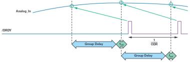 ADI技术文章 - 同步关键的分布式系统时,新型Σ-Δ ADC架构可避免中断的数据流3761.png