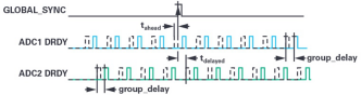 ADI技术文章 - 同步关键的分布式系统时,新型Σ-Δ ADC架构可避免中断的数据流3856.png