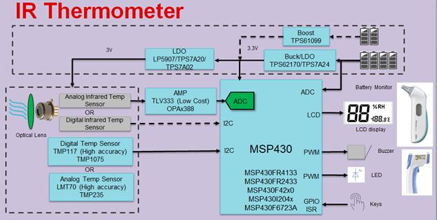 如何快速设计红外体温检测仪?TI来支招!