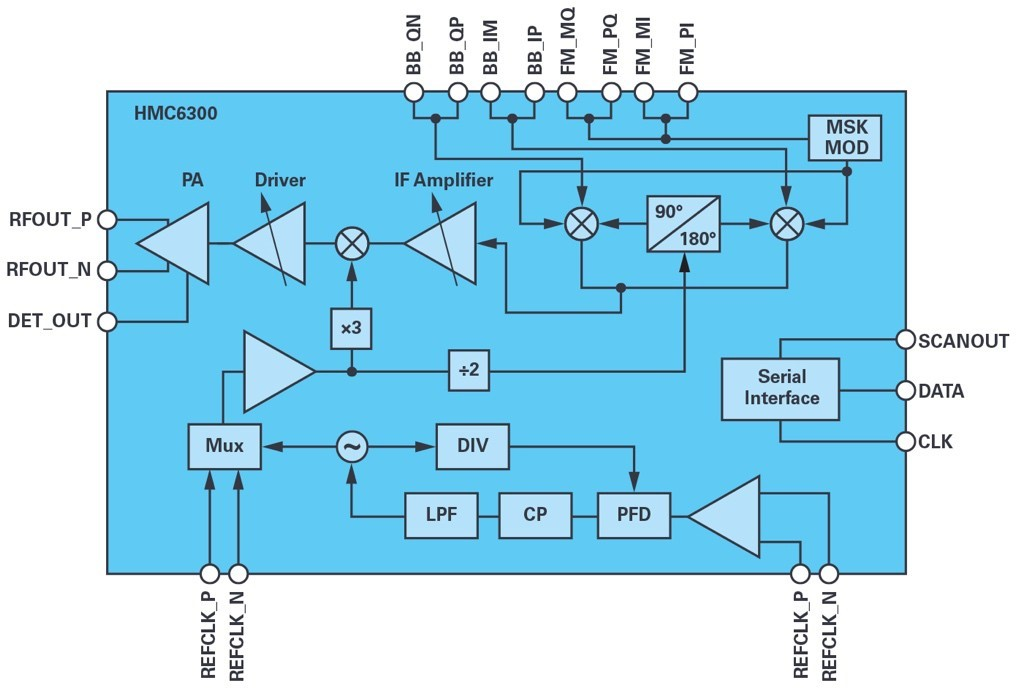 ADI技�g@ 文章�D7 - �m用於滑�h��用的60 GHz<a class=