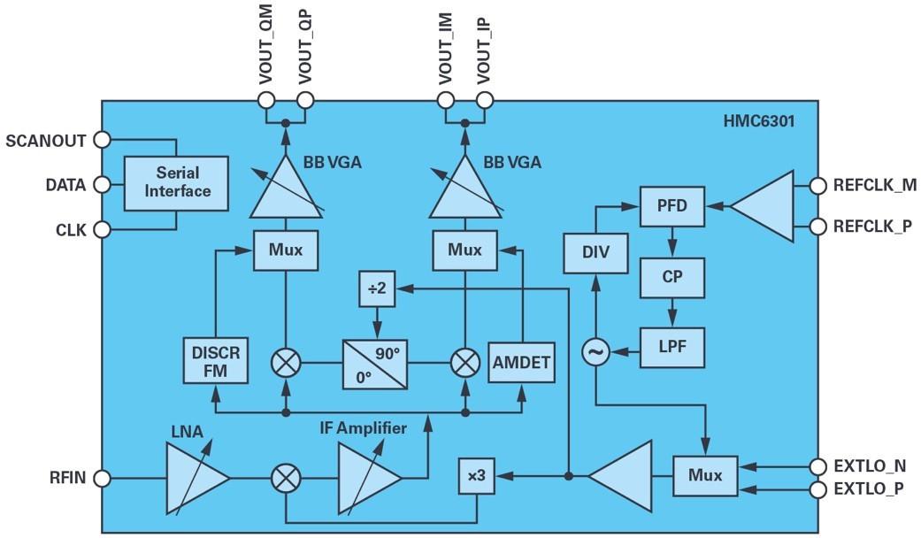 ADI技�g文章�D8 - �m用於滑�h��用的60 GHz<a class=