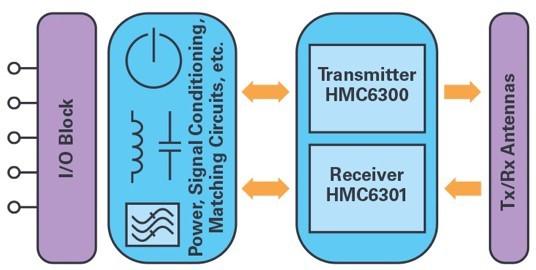 ADI技�g文章�D9 - �m用於滑�h��用的60 GHz<a class=
