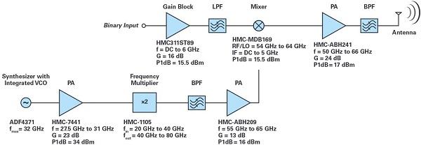 ADI技�g文章�D10 - �m用於滑�h��用的60 GHz<a class=