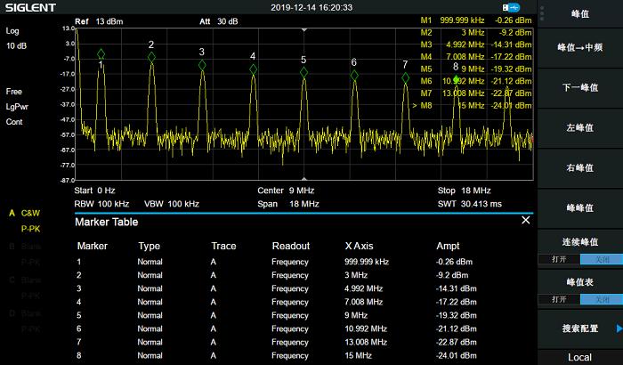 圖5-利用光標列表顯示各個諧波的頻率和幅度.png
