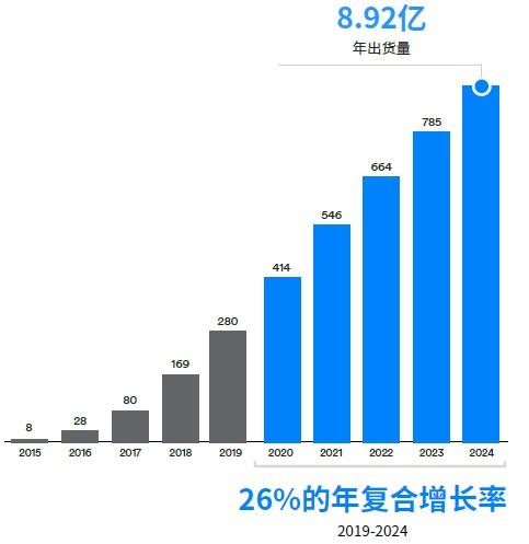 蓝牙网络设备出货量(单位:百万).jpg