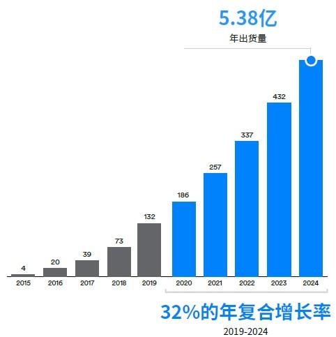 蓝牙位置服务设备出货量(单位:百万).jpg