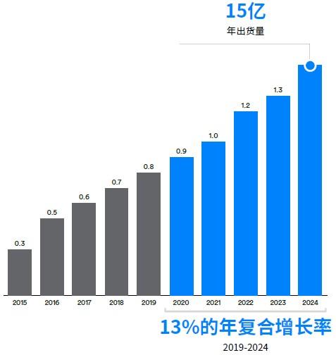 蓝牙数据传输设备出货量(单位:10 亿).jpg
