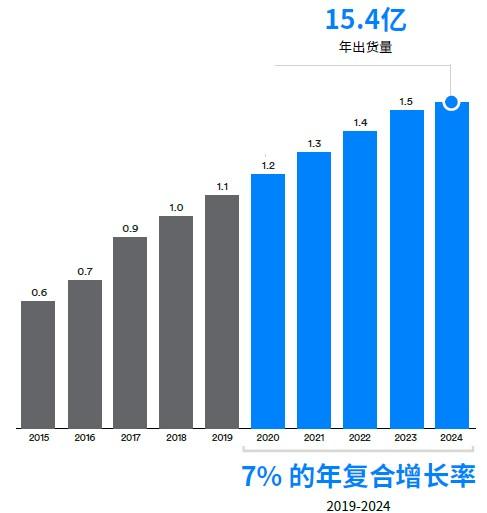 蓝牙音频传输设备年出货量(单位:10 亿).jpg