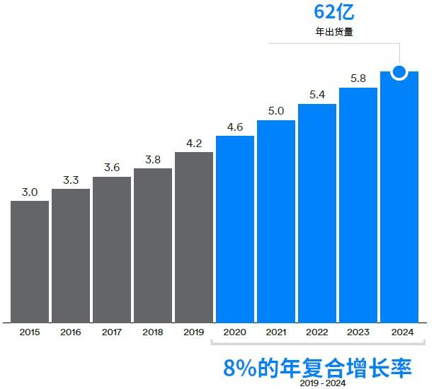 蓝牙设备年度总出货量(单位:10 亿).jpg