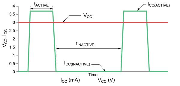 使用霍爾效應傳感器IC及其I2C輸出的高級電源管理