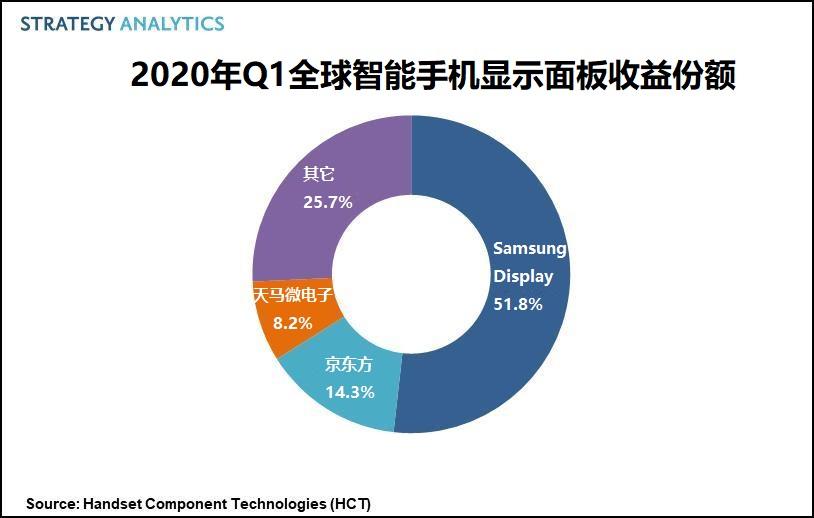 2020年Q1,Samsung Display以52%的收益份额引领智能手机显示面板市场