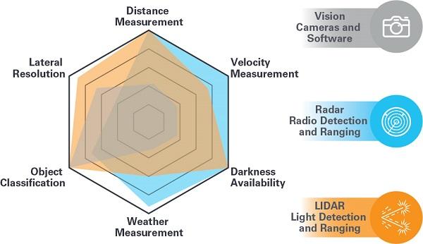图1 - LIDAR感知挑战.jpg