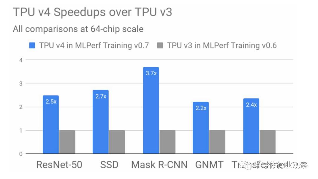 谷歌第四代TPU发布,性能狂飙