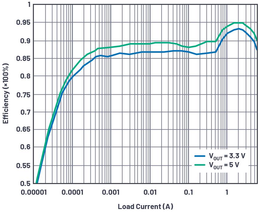 图6 - 直接通过汽车电池输入进行<a class=