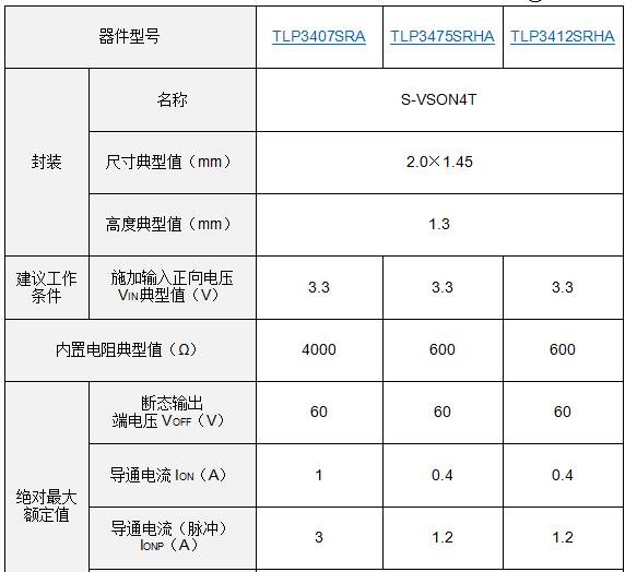 東芝推出業界尺寸最小的新型光繼電器
