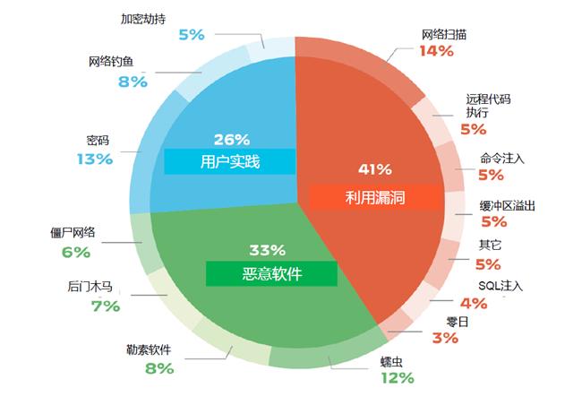 派拓网络发布物联网安全报告:近半数中国企业未开启物联网安全保护