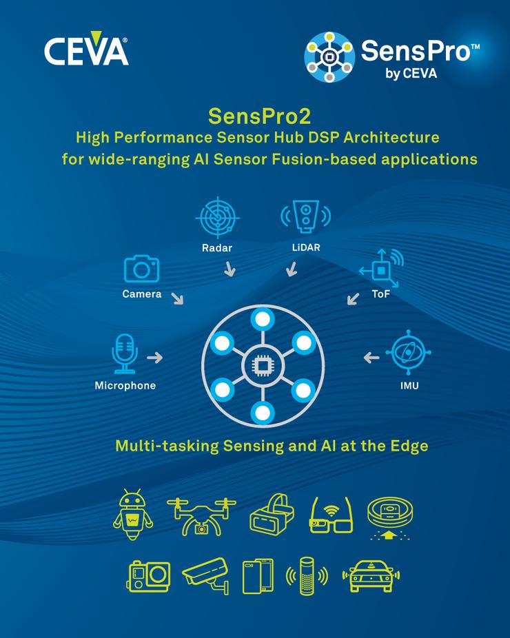 CEVA推出第二代SensPro系列高性能可扩展传感器中枢DSP,扩展在该领域中的领导地位