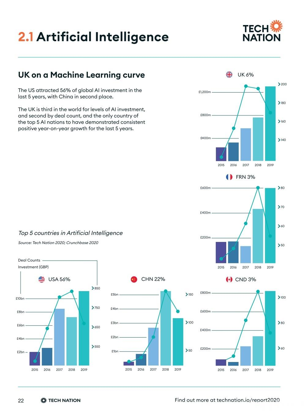 Tech-Nation-Report-2020-UK-Tech-For-A-Changing-World-v1_0_page-0012.jpg