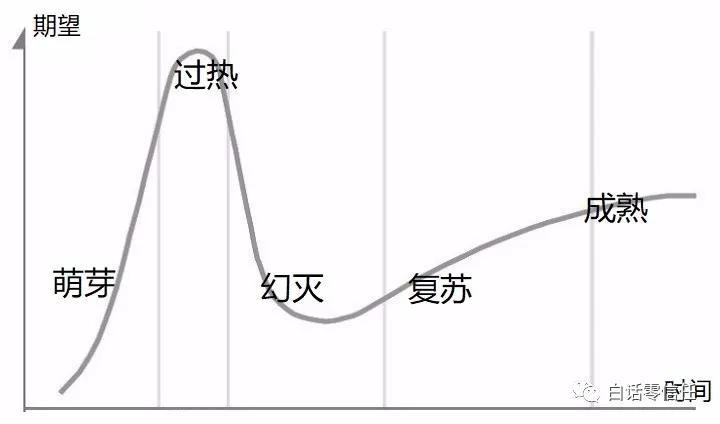 """【零信任】零信任""""炒作""""巅峰要来了,从历史规律分析你该何时入手"""