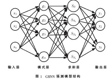 基于KDMSPCS-GRNN的室内定位技术研究