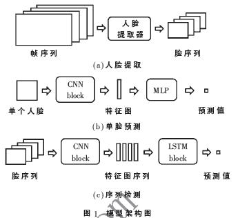 基于卷积LSTM的视频中Deepfake检测方法