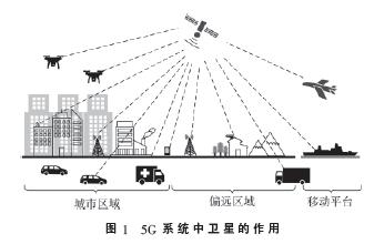 卫星网络负载均衡路由技术研究综述