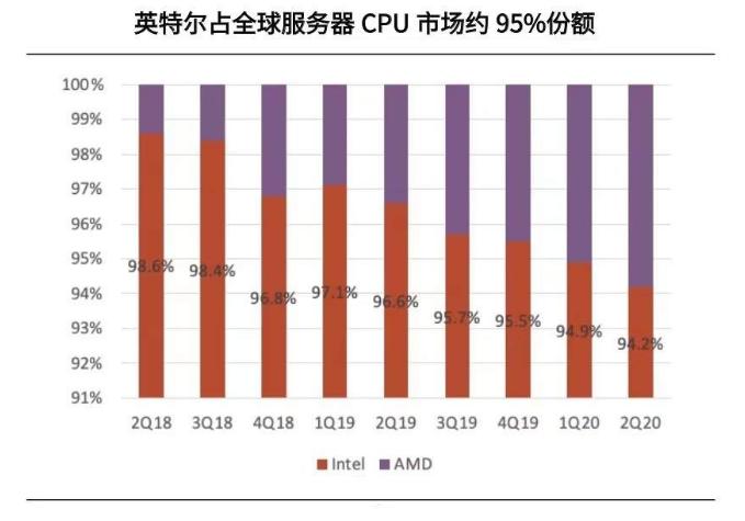 以技术为导向的英特尔是如何被AMD超越的