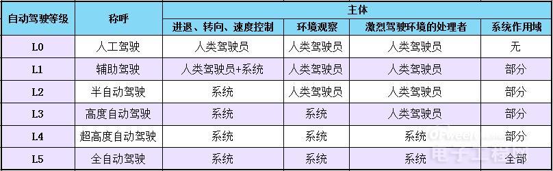 广汽集团将与华为合作开发L4级自动驾驶汽车