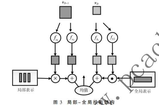 基于单阶段GANs的文本生成图像模型