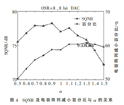 一种20 MS/s基于VCO比较器的二阶噪声整形SAR ADC设计