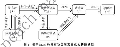 基于SEIR模型的复杂网络上的动态隔离措施研究