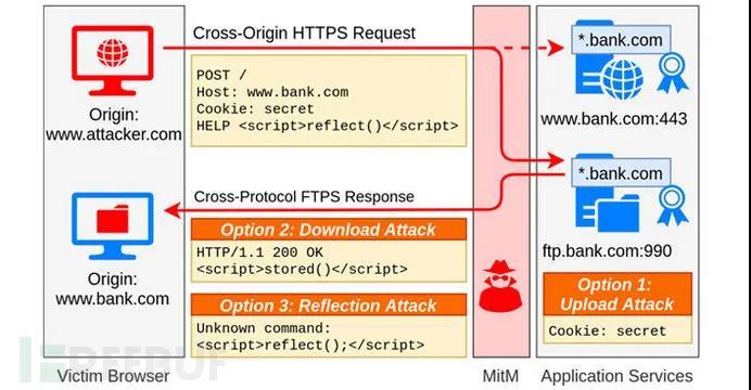 新型TLS攻击至少影响140万台web服务器