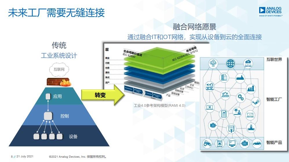 """""""平面型垂直結構""""下的未來工廠.jpg"""