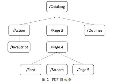 基于特征集聚和卷積神經網絡的惡意PDF文檔檢測方法