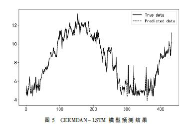 一種基于CEEMDAN-LSTM組合的水體溶解氧預測方法