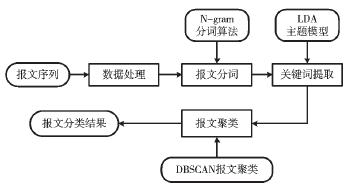 私有工控协议分类方法研究