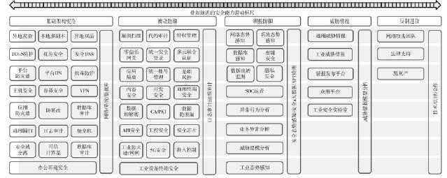 基于云计算的工业互联网平台安全体系设计